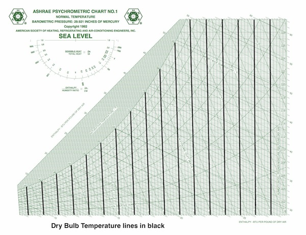 Fundamentals Of Psychrometrics Part