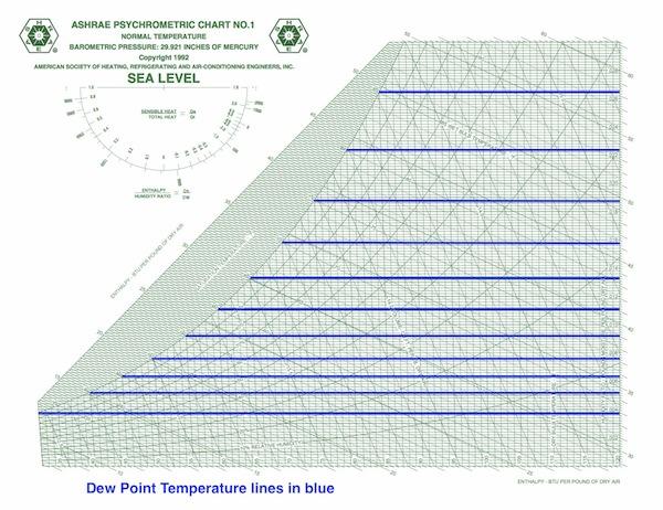Ashrae Psychrometric Chart Ip 7 Dew Point Temperature