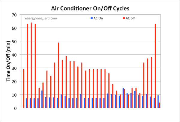 air conditioner on off cycles energy vanguard 600