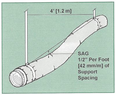 air diffusion council flex duct installation standards 3 sag support
