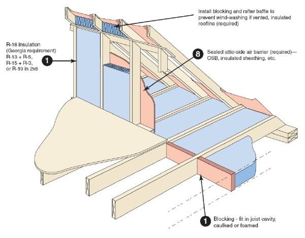 Advice to Architects: Draw Those Attic Kneewall Sections Right