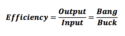 efficiency equation output input bang buck