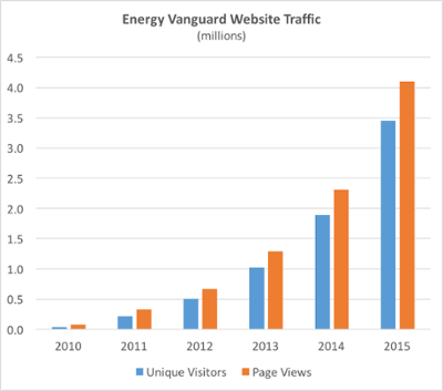 energy-vanguard-website-traffic-2010-2015.png