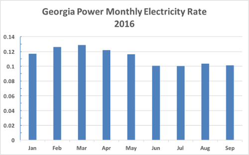 Georgia Natural Gas First Bill