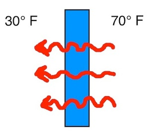 heat flow by conduction wall diagram