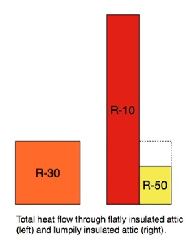 heat flow through flat and lumpy insulation