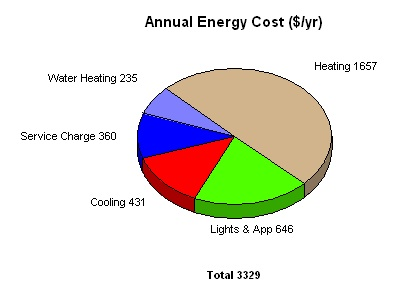 heating cooling cost for energy hog home atlanta