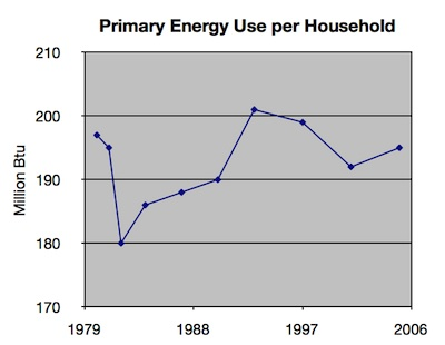 home energy efficiency - primary energy use per household, 1980-2005