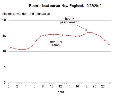 Electricity Demand And The Duck Curve