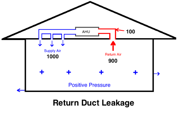 how to create positive air pressure in your house