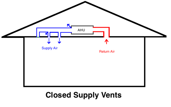 Can you save money by closing hvac vents in unused rooms for How to improve airflow in vents