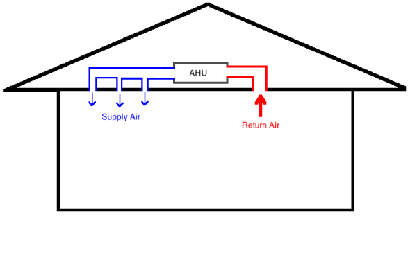 Can You Save Money By Closing Hvac Vents In Unused Rooms