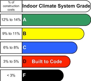 HVAC Grades budget as percentage of construction costs Robert Bean small