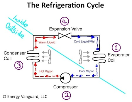 hvac refrigeration cycle air conditioner heat pump small the magic of cold, part 2 intermediate air conditioning principles evaporator coil diagram at fashall.co