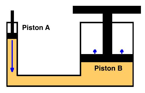 Pascal S Law Diagram Car Jack