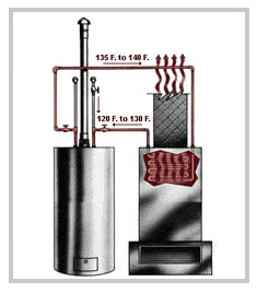 hydronic furnace tankless water heater a great combo the water hydronic furnace water heater air handler firstco aquatherm