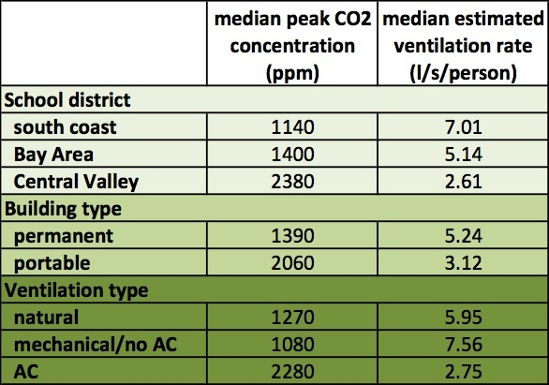 indoor air lbnl article table2