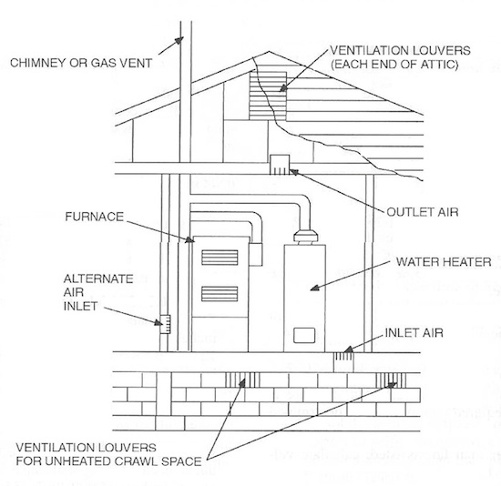 Irc 2012 Attic Ventilation Requirements Improved Code
