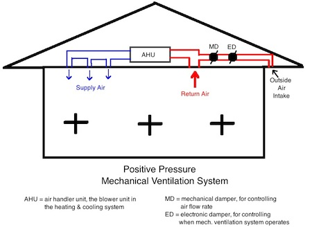 Why I'm Not a Fan of Positive Pressure Mechanical Ventilation
