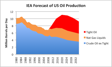 peak oil IEA World Energy Outlook 2012 prediction US largest producer Gail Tverberg Oil Drum