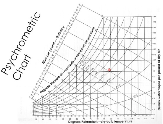 Psychrometrics  Impenetrable Chart Or Path To Understanding