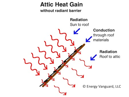 radiant barrier solar gain roof deck conduction radiation the 1 reason power attic ventilators don't help master flow attic fan wiring diagram at n-0.co