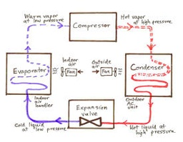The refrigeration cycle for air conditioners & heat pumps, from greenbuildingadvisor.com