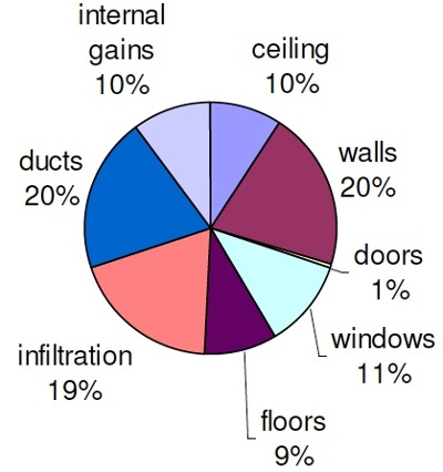 storm door home energy efficiency heating and cooling loads