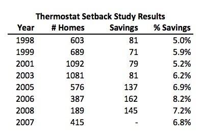thermostat setback study results michael blasnik energy savings