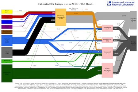 US energy flows LLNL sankey diagram 2010 blog