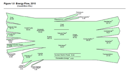 us energy flows sankey diagram 2010