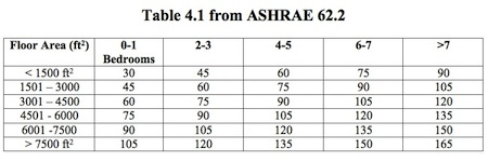 ventilation ashrae 62.2 table 4.1 fresh air required