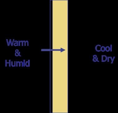 Water Vapor Diffusion Barrier Moisture Problems Summer