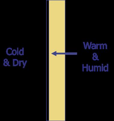 Water Vapor Diffusion Barrier Moisture Problems Winter