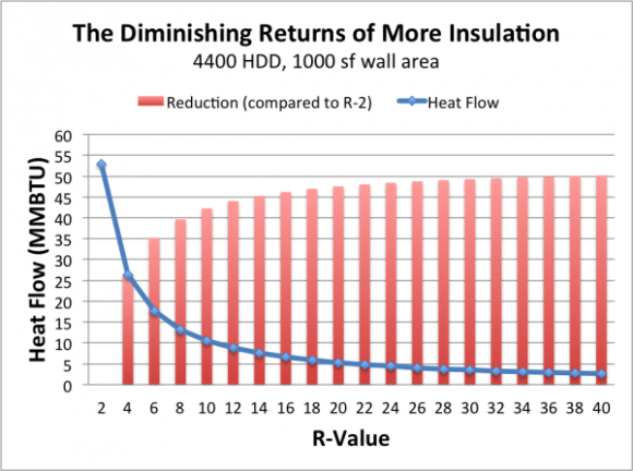 The diminishing returns of adding more insulation for Window insulation values