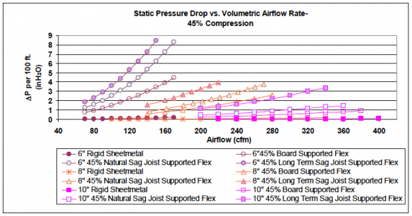 Pressure Vs Cfm Fan : The science of sag flex duct and air flow
