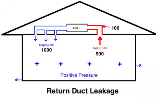 house-air-handler-return-duct-leakage-2.png