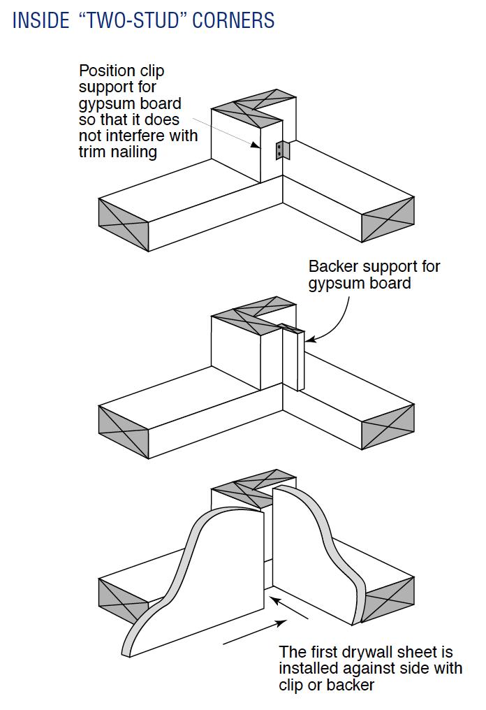 Advanced framing 2-stud corner (Image credit: US Dept. of Energy. Click image to download pdf.)