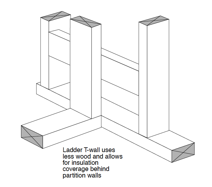 Advanced framing ladder T-wall (Image credit: US Department of Energy. Click to download pdf.)