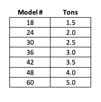 Air conditioner model numbers and capacity in tons