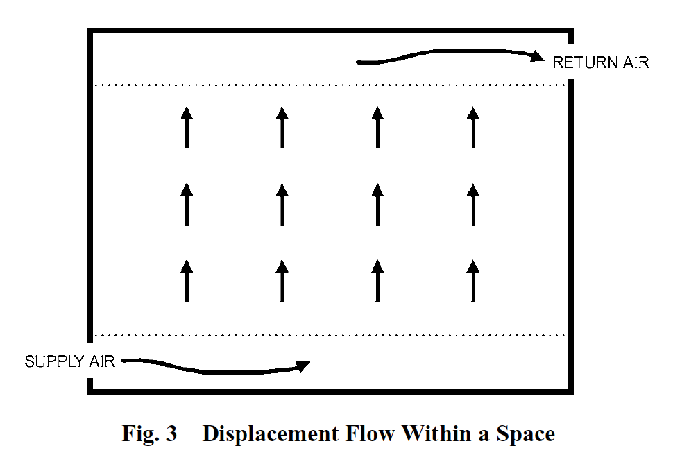 Displacement flow diagram from the ASHRAE Handbook of Fundamentals