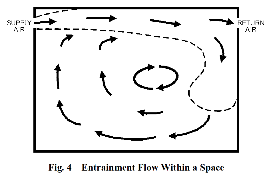 Entrainment flow diagram from the ASHRAE Handbook of Fundamentals