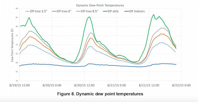 Dew point temperatures above, below, and with attic insulation