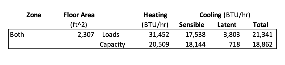Heating and cooling loads along with heating and cooling capacities of installed equipment for both zones