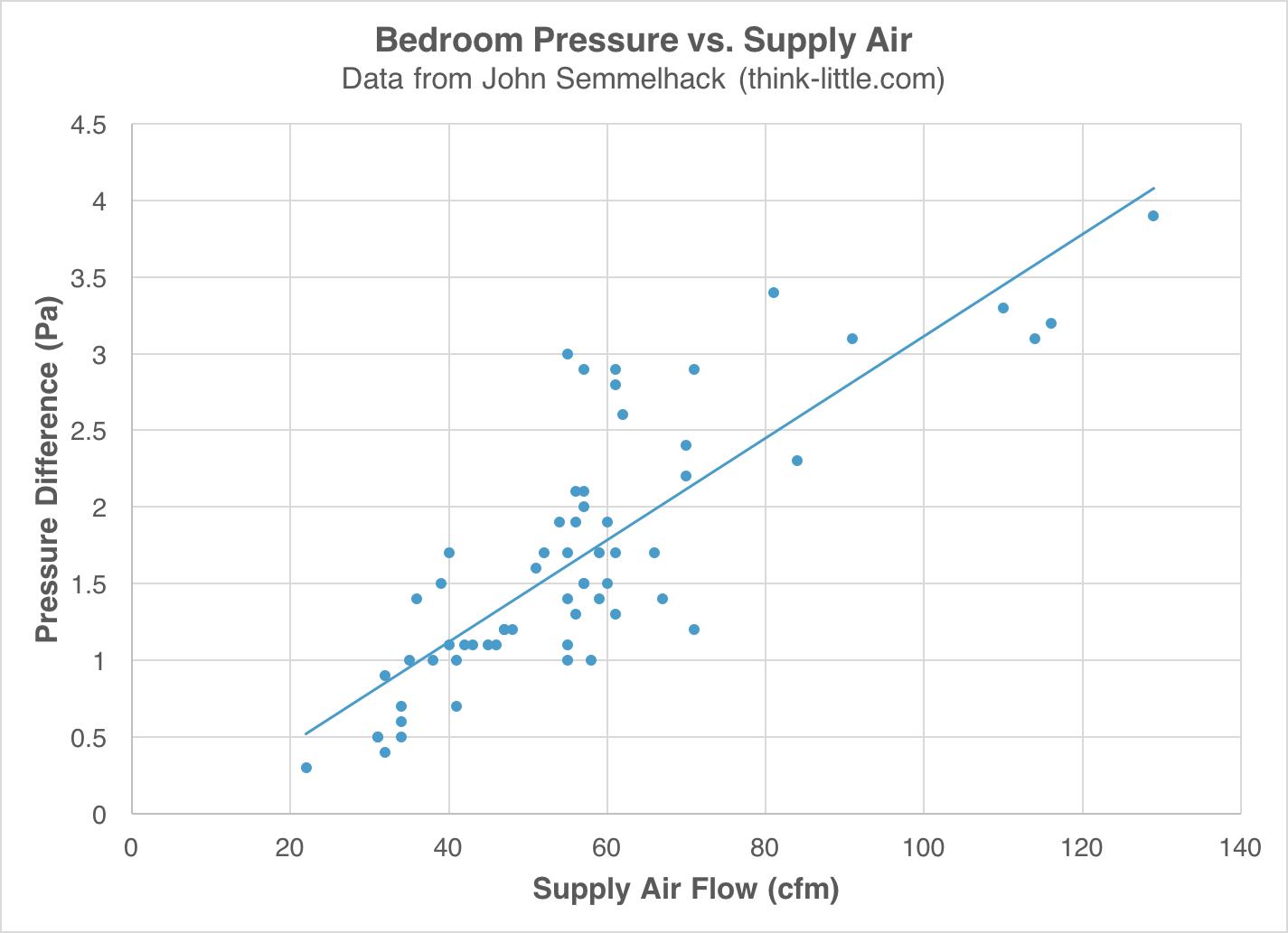 Pressure vs. supply air flow in bedrooms with door undercut as return air pathway