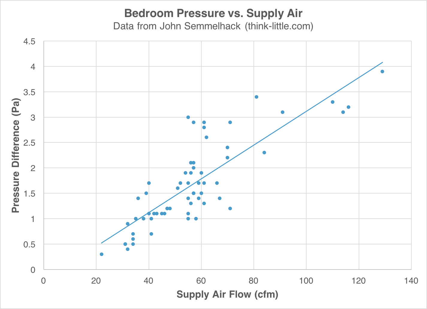 Can Door Undercuts Work As Return Air Pathways? | Energy