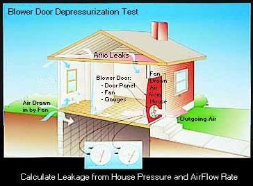 Blower door test diagram  sc 1 st  Energy Vanguard & Testing for Airtightness with a Blower Door | Energy Vanguard
