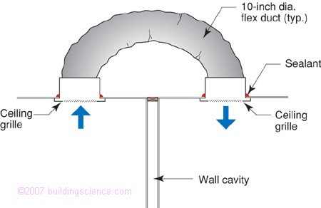 Jumper duct as return air pathway (image from Building Science Corp.)
