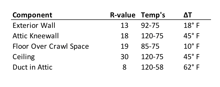 Temperature differences and R-values for building components in Georgia