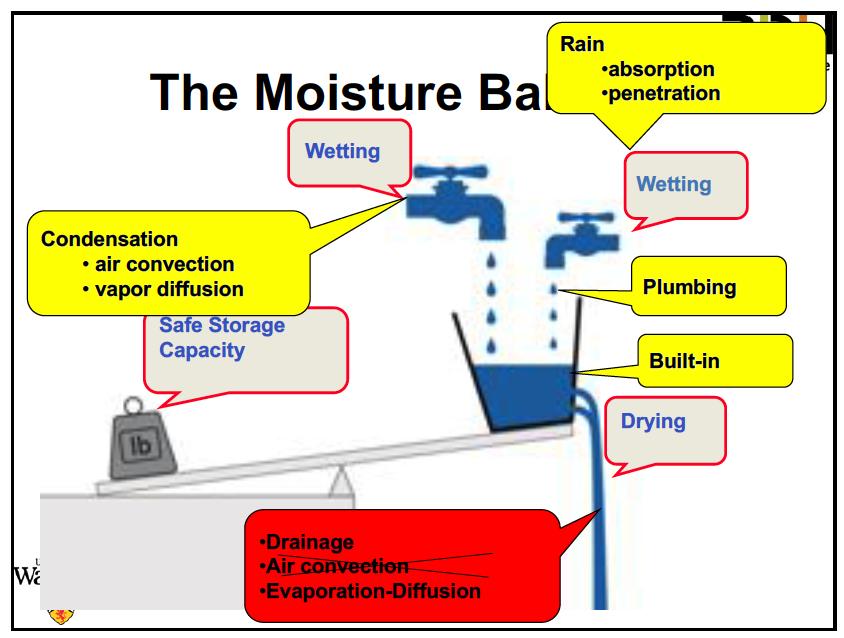 Professor John Straube's moisture balance diagram